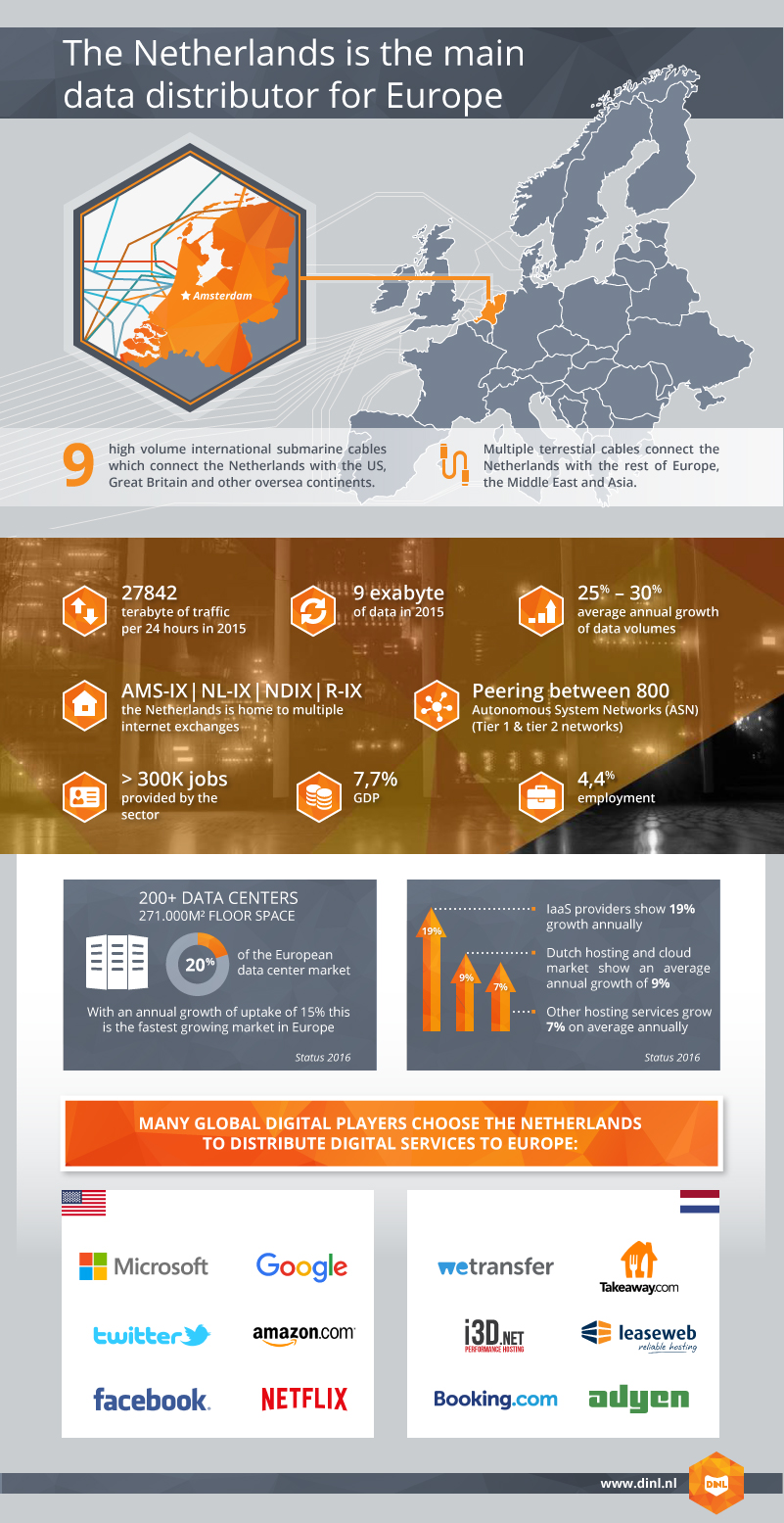 DINL Infographic overview