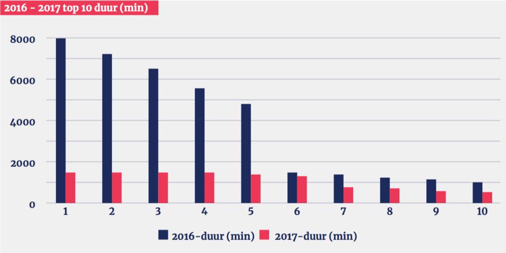 280199 top%2010%20ddos aanvallen%20duur defc46 large 1526464689