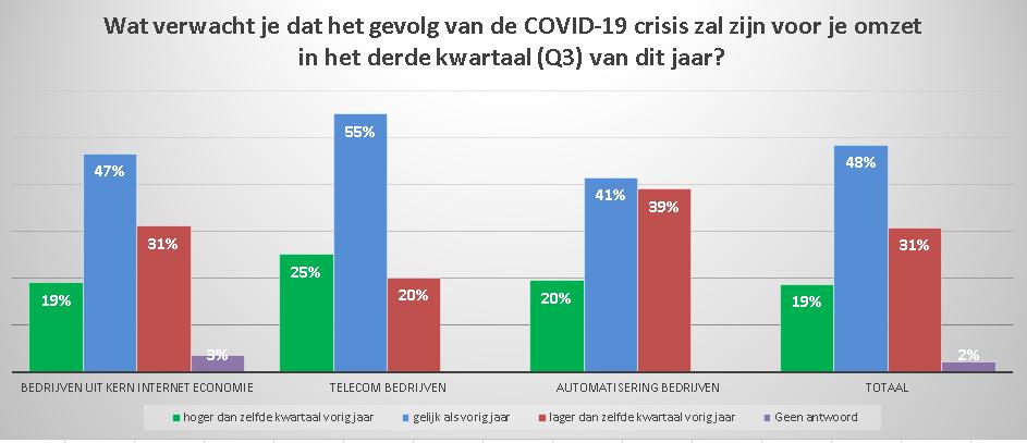 Grafiek2 - COVID-19 gevolgen onderzoek